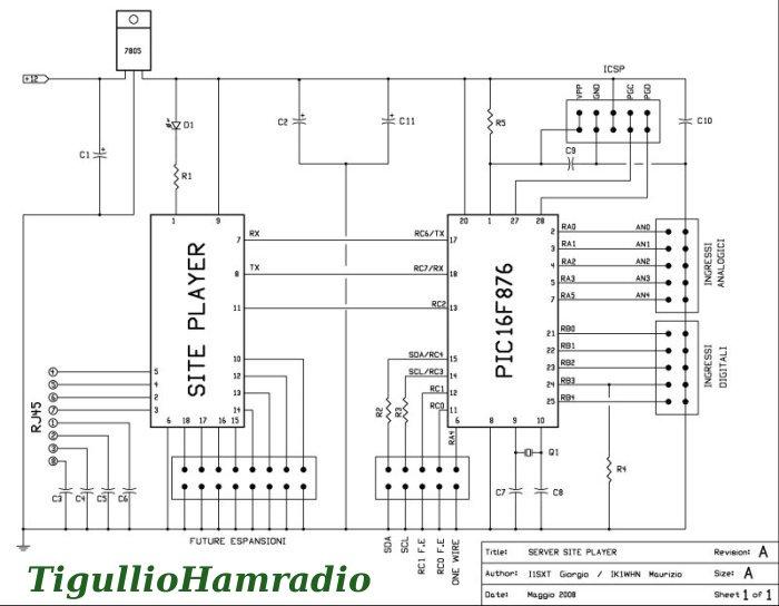 tigulliohamradio telemetria ethernet